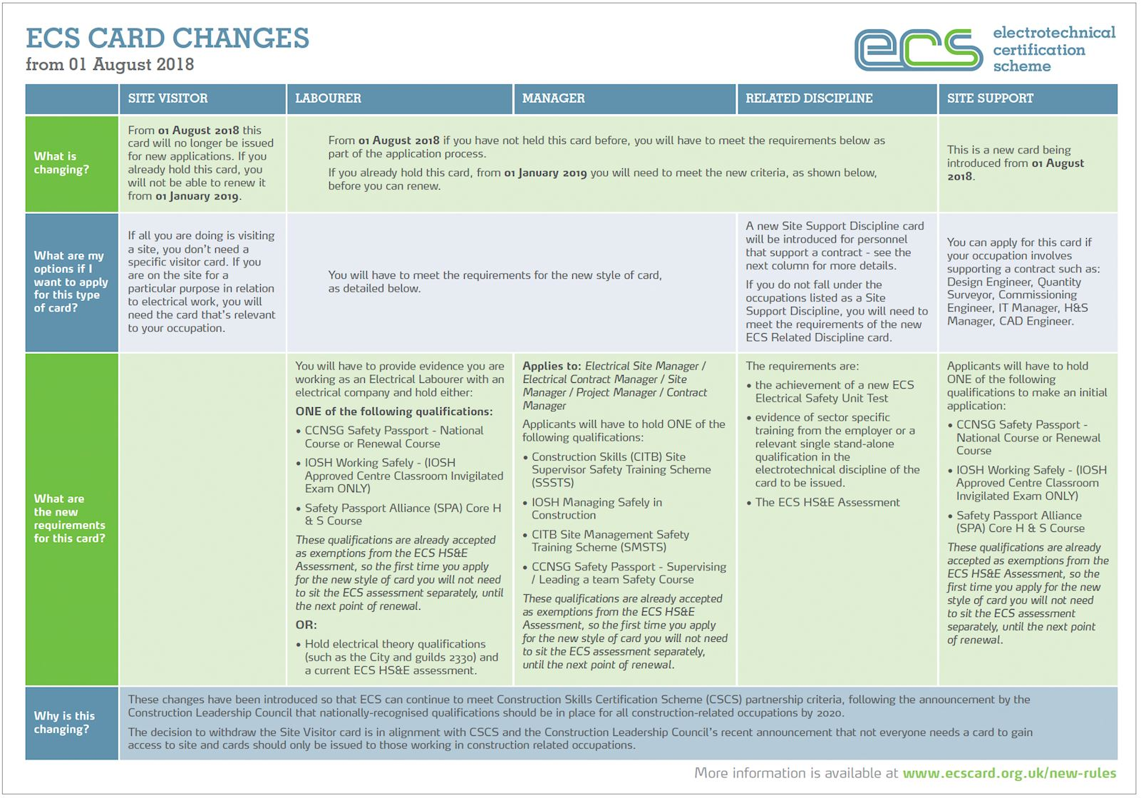 New ECS Card Requirements from August 2018 | JIB