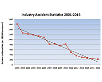 Electrical industry accidents at all-time low